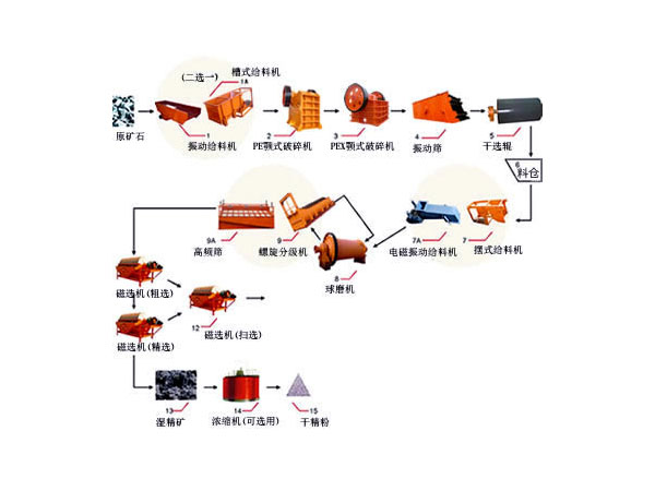 磁选生产线